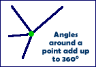 Angles around a point